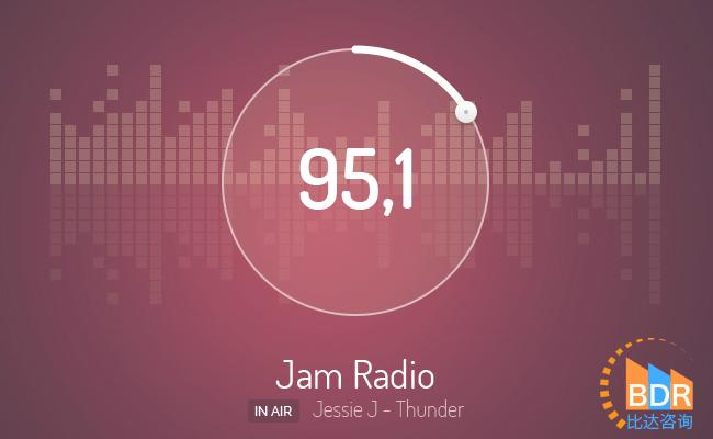 比达咨询:6月喜马拉雅FM活跃用户规模超8000万